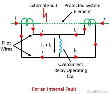 current-differential-relay-for-an-internal-fault-